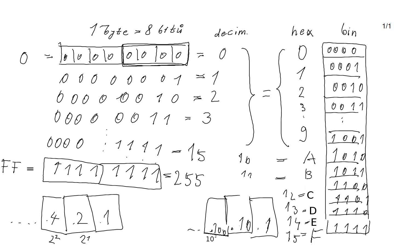 Binární konverze na hex